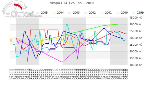 Vespa ET4 125 1999-2005