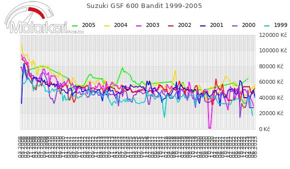 Suzuki GSF 600 Bandit 1999-2005