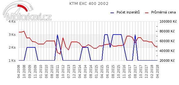 KTM EXC 400 2002