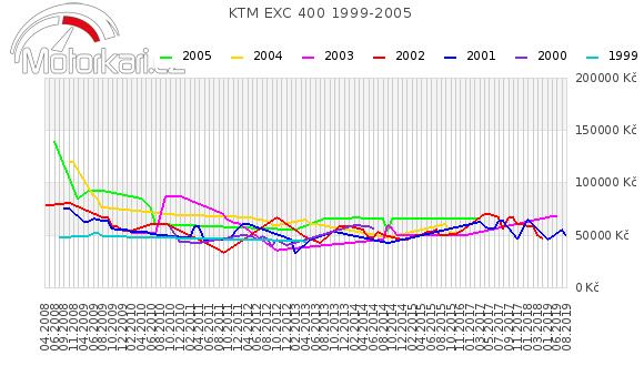 KTM EXC 400 1999-2005