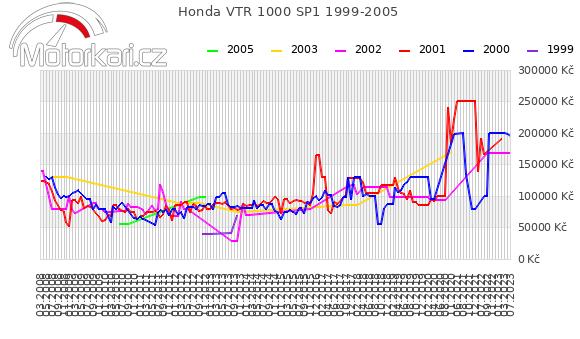 Honda VTR 1000 SP1 1999-2005