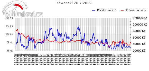 Kawasaki ZR 7 2002