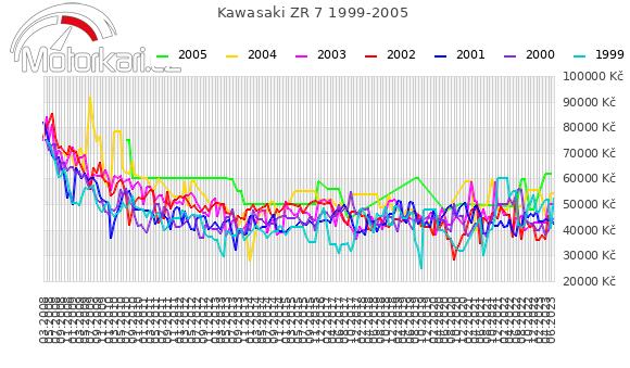 Kawasaki ZR 7 1999-2005