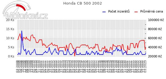 Honda CB 500 2002