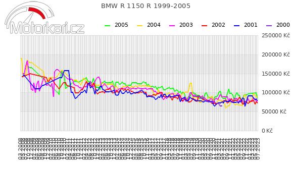 BMW R 1150 R 1999-2005