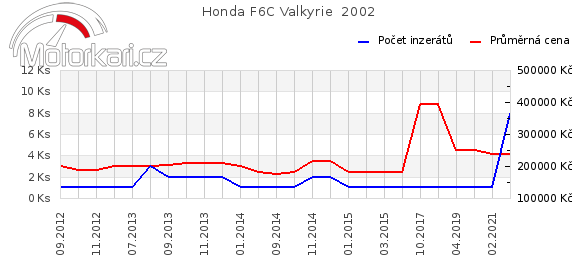 Honda F6C Valkyrie  2002