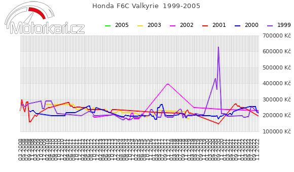 Honda F6C Valkyrie  1999-2005
