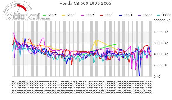Honda CB 500 1999-2005