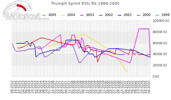 Triumph Sprint 955i RS 1999-2005