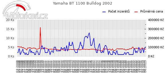 Yamaha BT 1100 Bulldog 2002