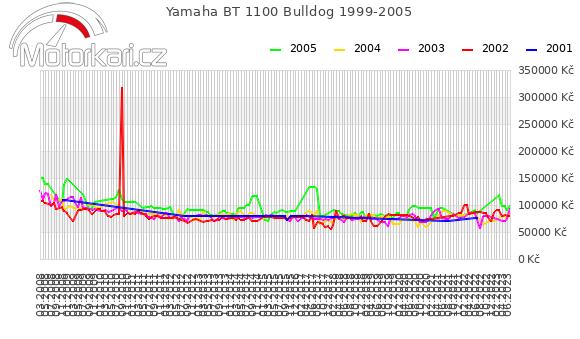 Yamaha BT 1100 Bulldog 1999-2005