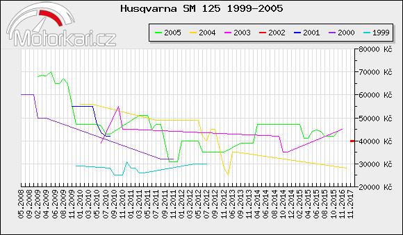 Husqvarna SM 125 1999-2005