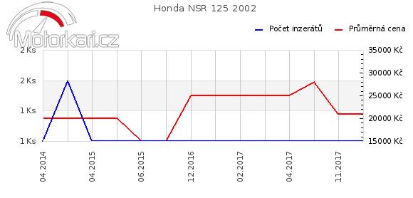 Honda NSR 125 2002