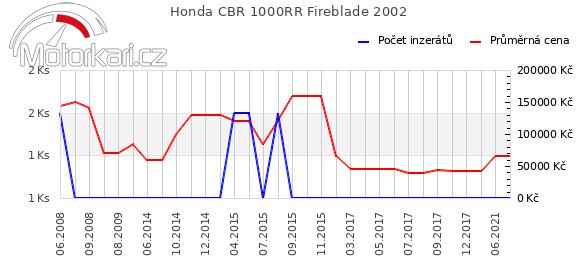 Honda CBR 1000RR Fireblade 2002