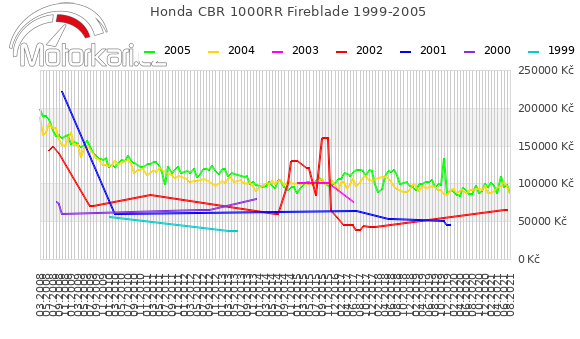 Honda CBR 1000RR Fireblade 1999-2005
