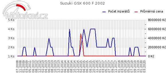 Suzuki GSX 600 F 2002