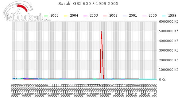 Suzuki GSX 600 F 1999-2005