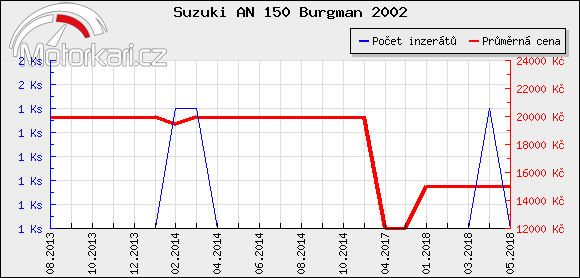 Suzuki AN 150 Burgman 2002