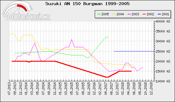 Suzuki AN 150 Burgman 1999-2005