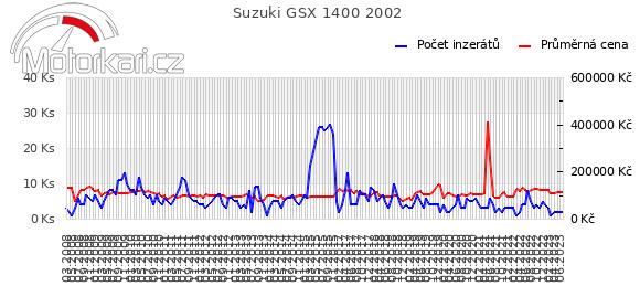 Suzuki GSX 1400 2002