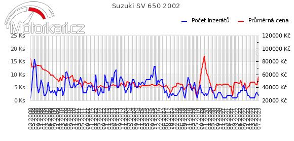 Suzuki SV 650 2002