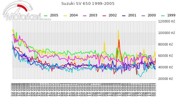 Suzuki SV 650 1999-2005