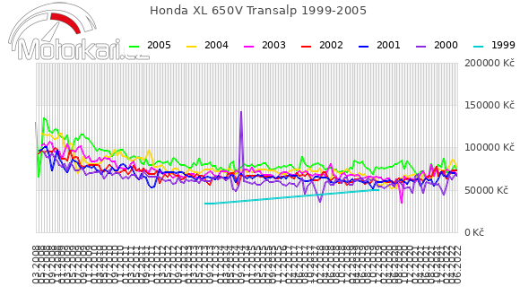 Honda XL 650V Transalp 1999-2005