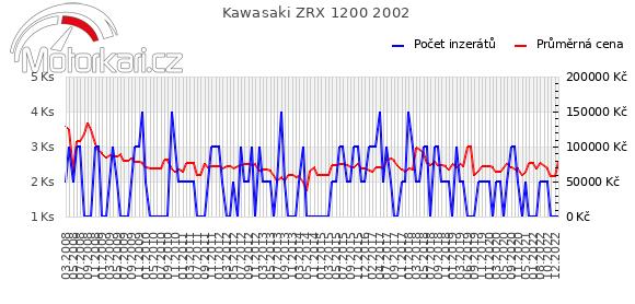 Kawasaki ZRX 1200 2002