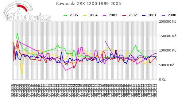 Kawasaki ZRX 1200 1999-2005