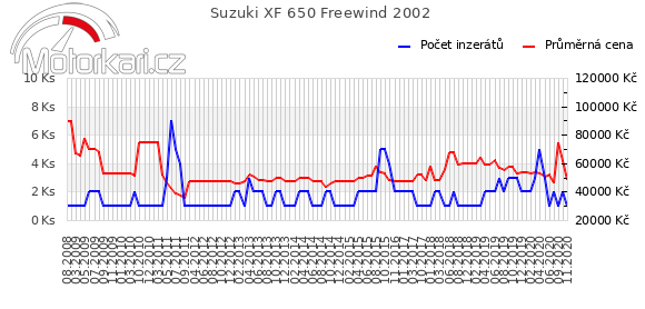 Suzuki XF 650 Freewind 2002