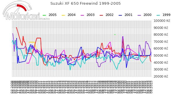 Suzuki XF 650 Freewind 1999-2005