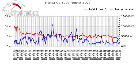 Honda CB 600S Hornet 2002