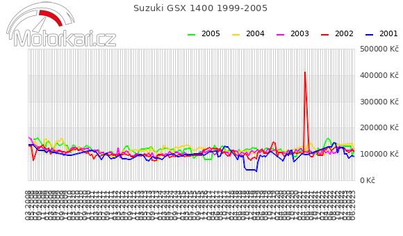Suzuki GSX 1400 1999-2005