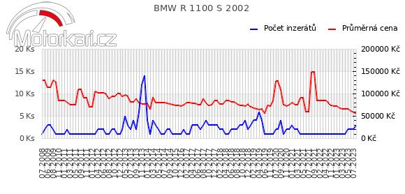 BMW R 1100 S 2002