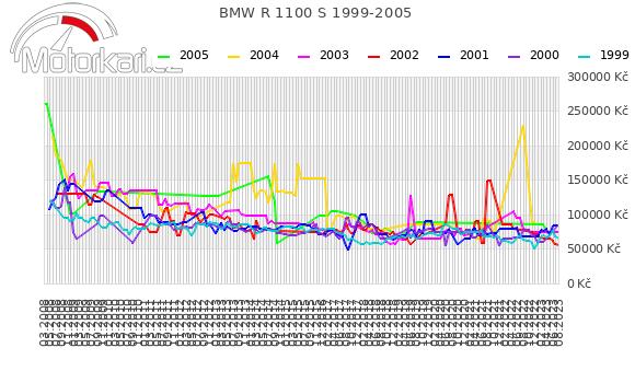 BMW R 1100 S 1999-2005