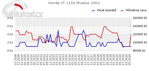 Honda VT 1100 Shadow 2002