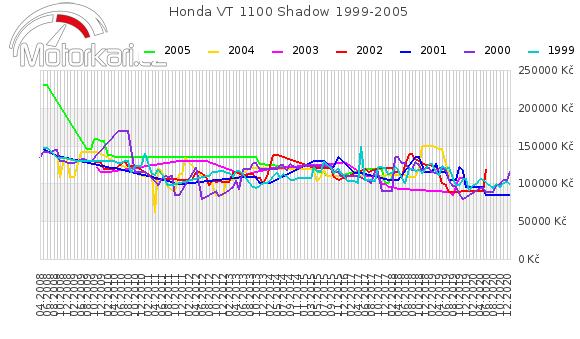 Honda VT 1100 Shadow 1999-2005