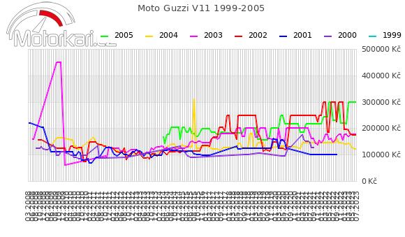 Moto Guzzi V11 1999-2005