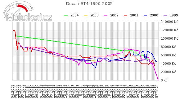 Ducati ST4 1999-2005