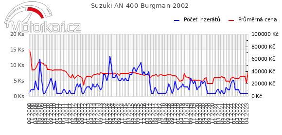 Suzuki AN 400 Burgman 2002