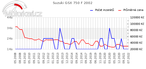 Suzuki GSX 750 F 2002