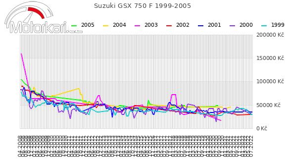 Suzuki GSX 750 F 1999-2005