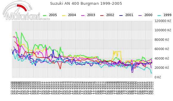 Suzuki AN 400 Burgman 1999-2005