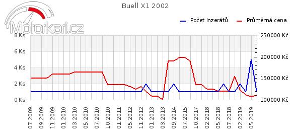 Buell X1 2002