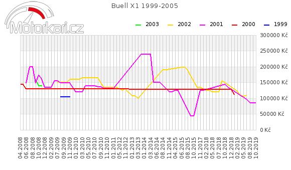 Buell X1 1999-2005