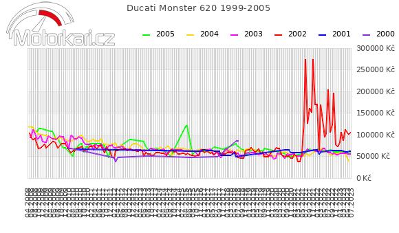Ducati Monster 620 1999-2005