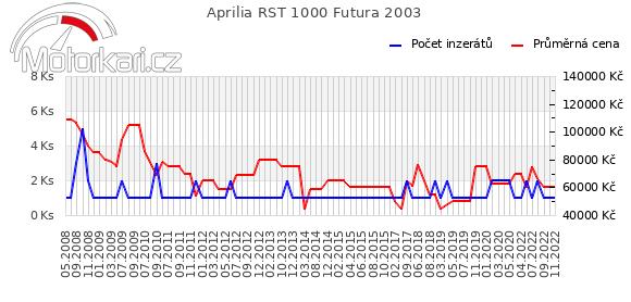 Aprilia RST 1000 Futura 2003