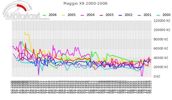 Piaggio X9 2000-2006