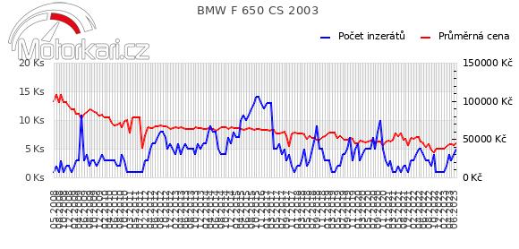 BMW F 650 CS 2003