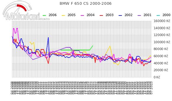 BMW F 650 CS 2000-2006